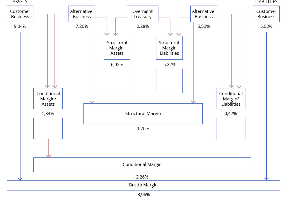 The Calculation Structure Indicates Separate Management Of Asset And Liability Side So That Interest Rates Opportunity Conditional Margins