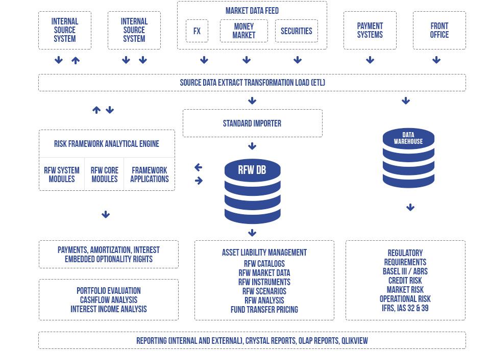 Risk Framework Data Flow Eurorisk Systems Ltd